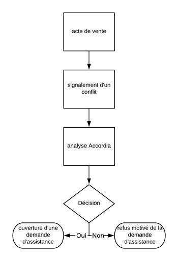 Protocole d'évaluation d'éligibilité au programme Accordia Immobilier