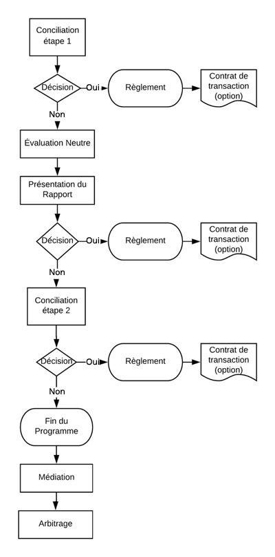 Protocole général de gestion de conflit