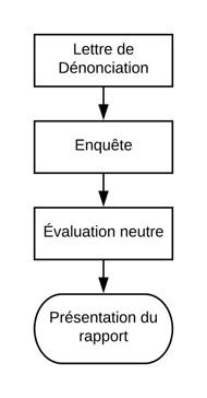 Protocole spécifique de gestion de conflit dans le cas d'un vice caché